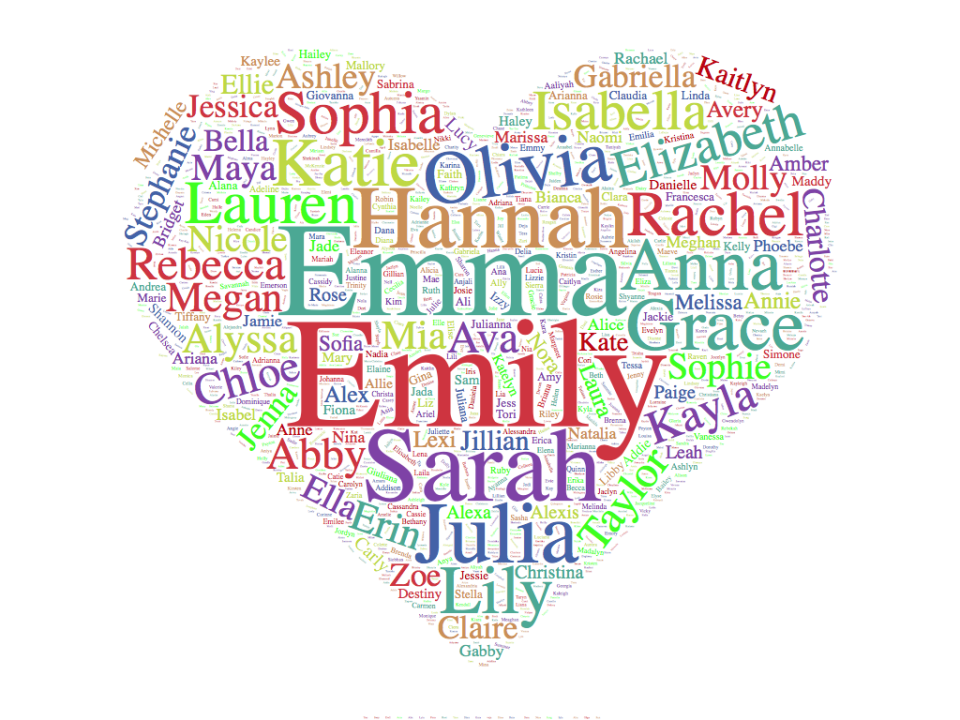 UGC First Name WordCloud Heart